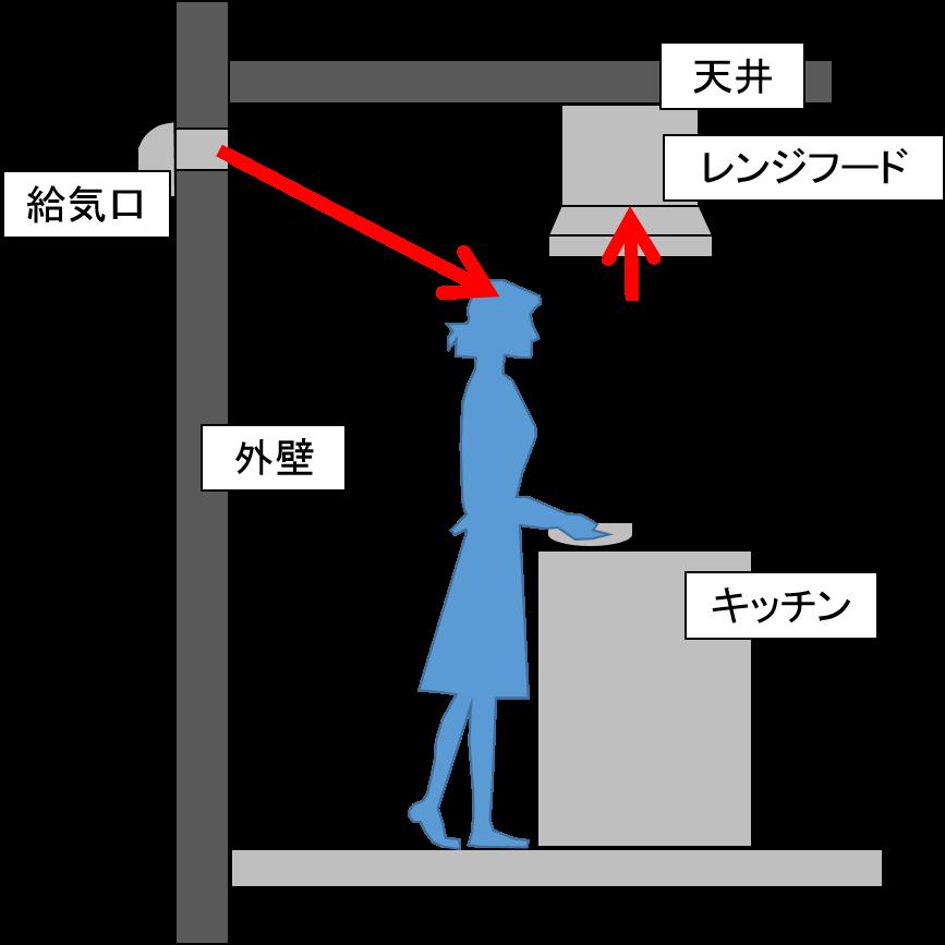 キッチンの風の流れ図示