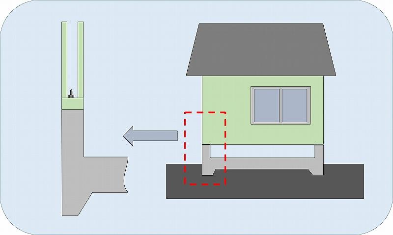 基礎の図示