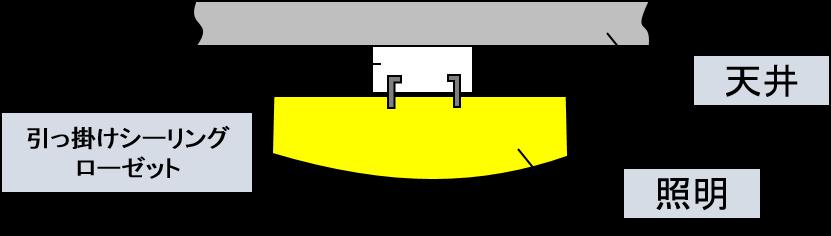 シーリングライトの取り付け状態説明図